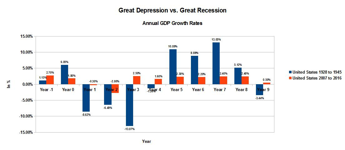 an analysis of the recession and advanced gdp report Explore the industry trends and analysis for each major economic sector below even faring well during the great recession of 2008 industry_report.