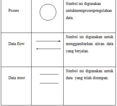 Pengertian dfd data flow diagram dan diagram konteks ngawur diagram konteks adalah diagram yang terdiri dari suatu proses dan menggambarkan ruang lingkup suatu sistem diagram konteks merupakan level tertinggi dari ccuart Choice Image