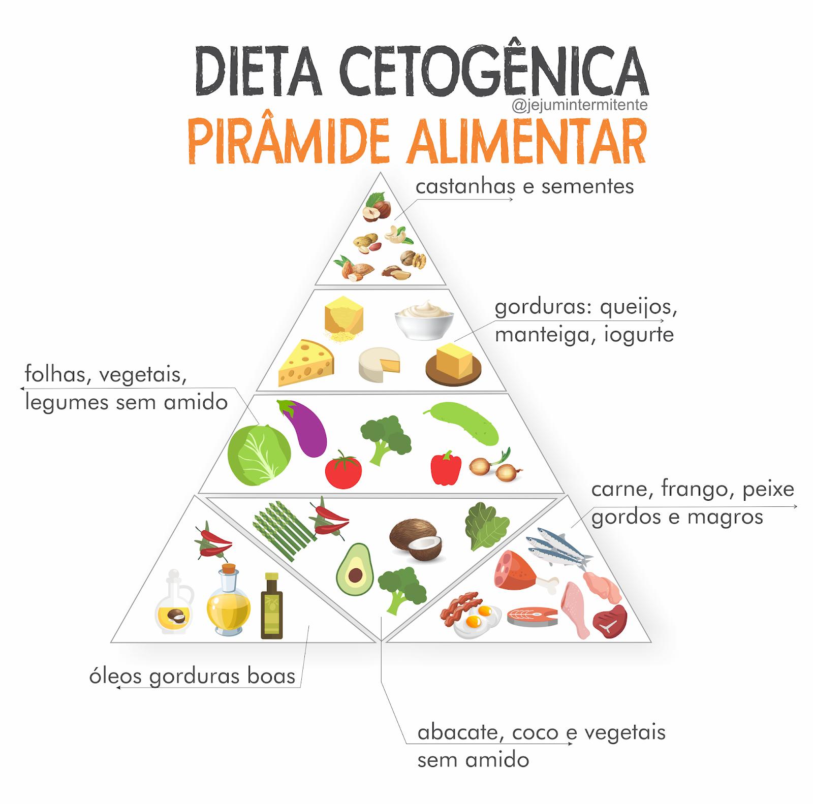quais os alimentos que pode comer na dieta cetosisgênica
