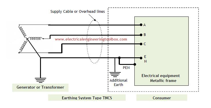 Sensational Types Of Earthing Systems Used In Electrical Installations Wiring Cloud Hisonuggs Outletorg