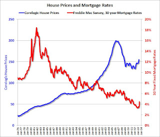 House Prices and Mortgage Rates