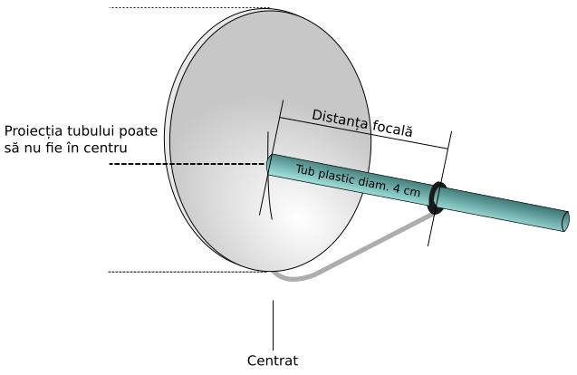 Măsurarea distanței focale a antenei