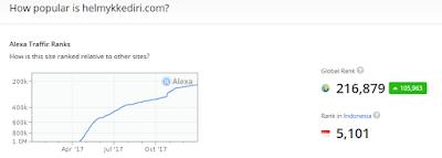 Cara menurunkan bounce rate pada blog