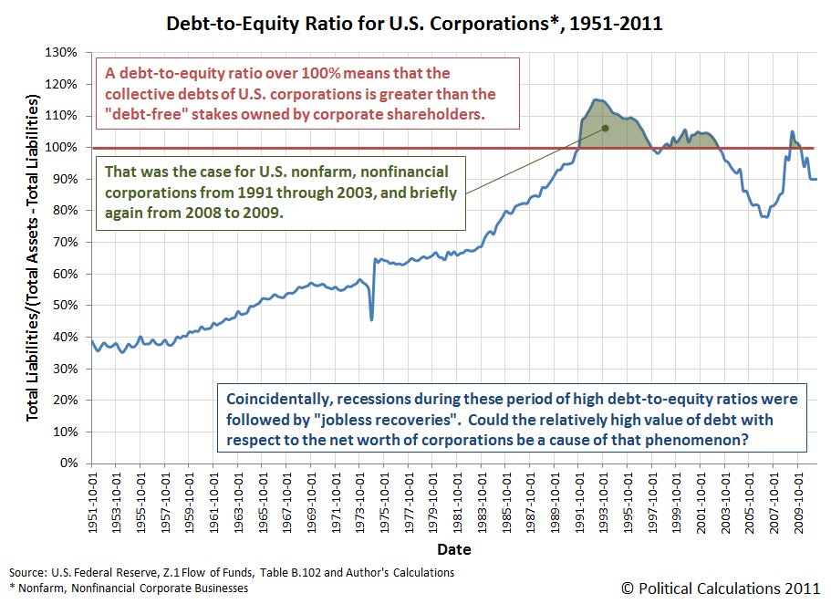 Debt to Equity Ratio for U.S. Corporations, 1951-2011