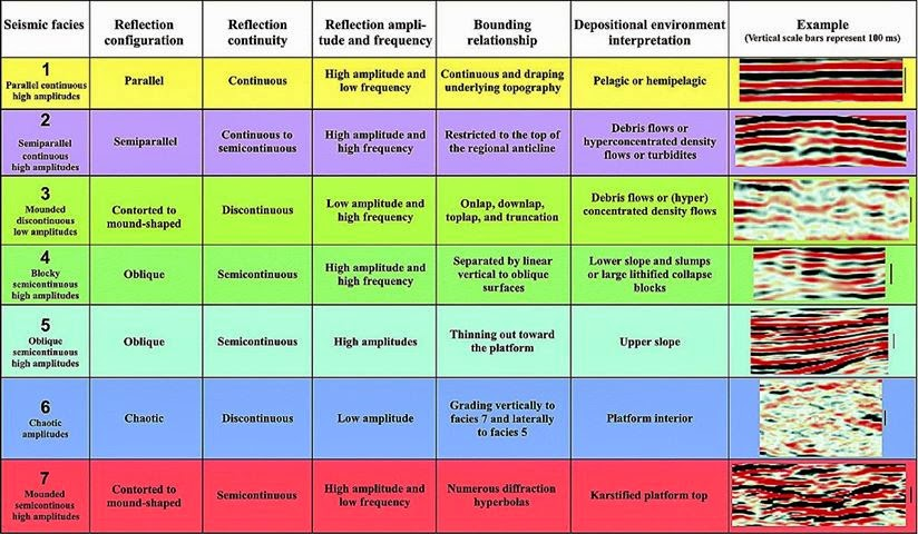 Seismic Facies Analysis
