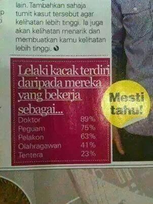 5 LELAKI TERKACAK MENGIKUT PEKERJAAN DI MALAYSIA
