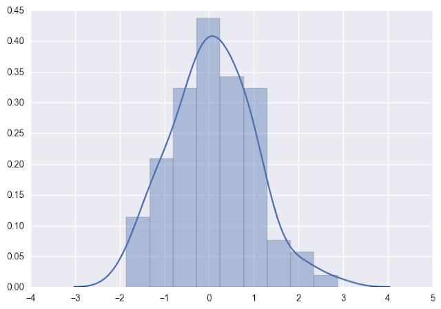 Data Visualization: Seaborn : Statistical Data Visualization