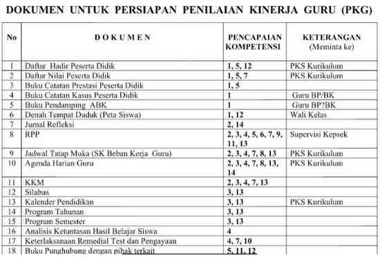Dokumen Persiapan PK Guru TK PAUD RA KOBER
