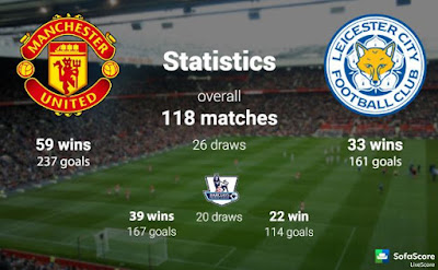 Head To Head Leicester City vs Manchester United