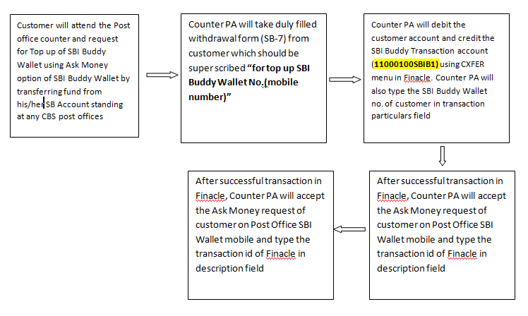 Sbi Buddy Standard Operating Procedure And Flow Chart Download