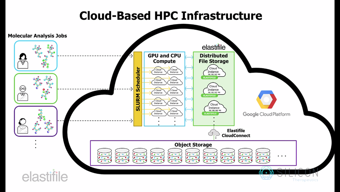 Attractive Our HPC Architecture Used Google Compute Engine CPUs And GPUs, Elastifile  For Distributed File Storage, And Google Cloud Storage Plus Elastifile To  Manage ...