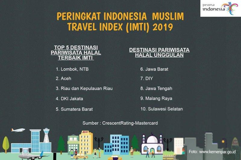 Versi GMTI: Indonesia Jadi Tujuan Wisata Halal Dunia Terbaik 2019