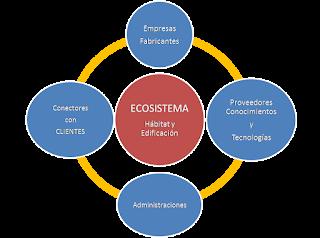 Ecosistema innovador anieme, jointness business, jointness empresarial, transformación digital, Indor, servitización