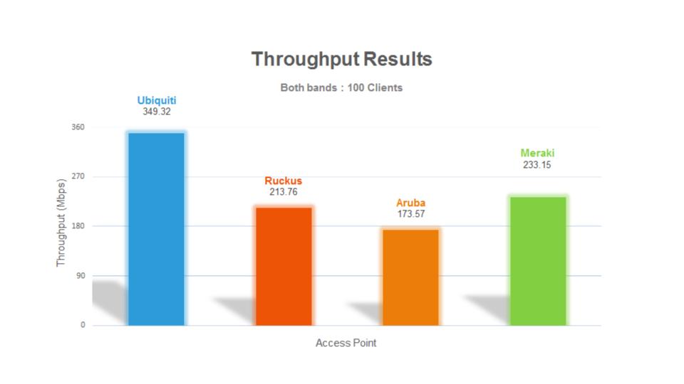 Prueba: Meraki vs Aruba vs Ruckus vs Ubiquiti Networks