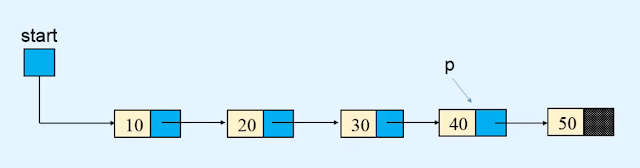 Traversing - Singly Linked list