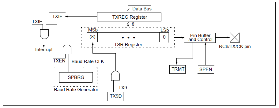Uart in pic16f877a pic microcontroller with proteus simulation uart receiving opearation in pic16f877a more detailed explanation for this block diagram is given in the datasheet ccuart Choice Image