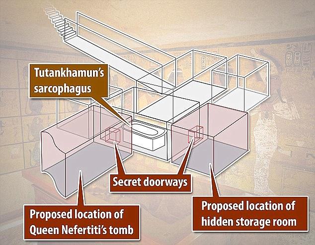 الحجرات السرية في مقبرة توت عنخ امون