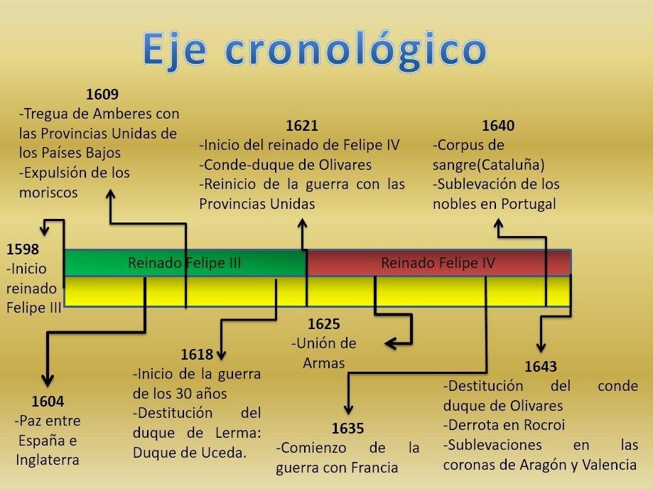 Siglo Xvii Algargos Web Resumen De Arte Historia Y Geografía