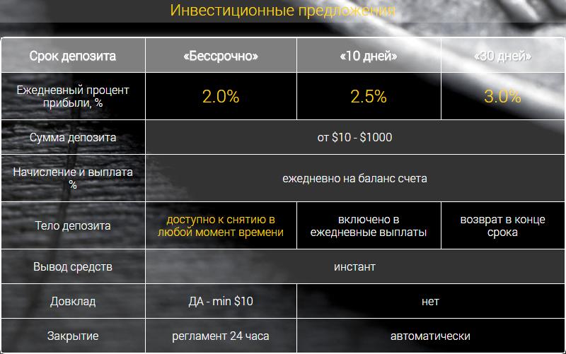 Инвестиционные планы LeoBacker