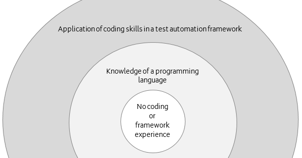 The world of test automation capability