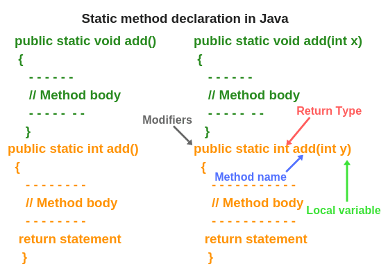 java static methods, static method in java with example, what is static method in java, and Difference between static method and instance method.