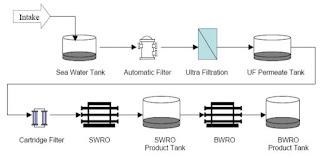 Pengertian Sistem Reverse Osmosis Dalam Pengolahan Air Laut Menjadi Air Baku