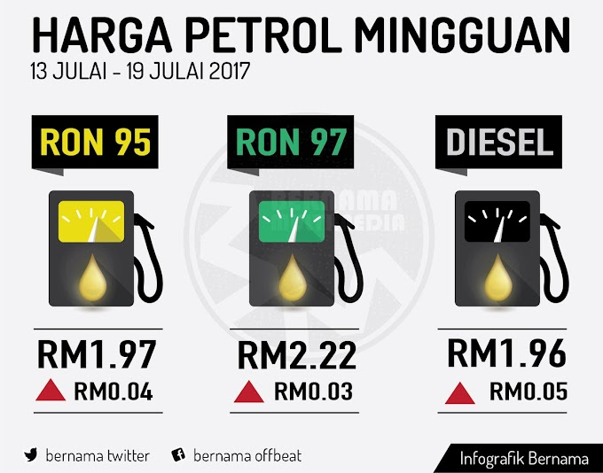 Harga runcit produk petroleum 13 Julai hingga 19 Julai