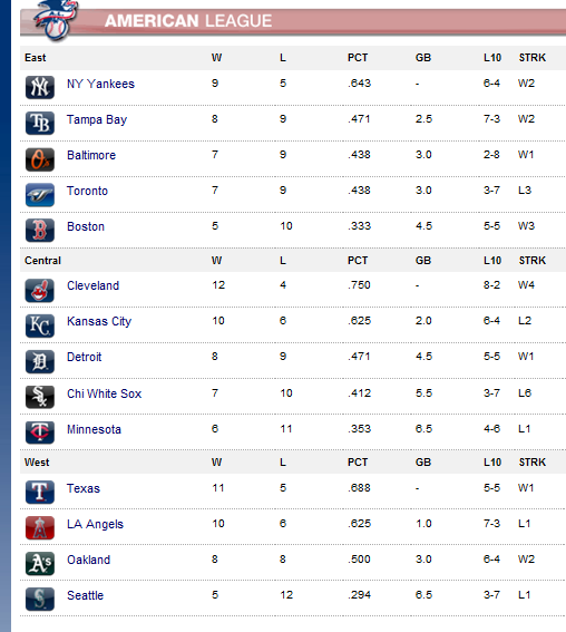 Mlb standings 2011, predictions for todays football matches