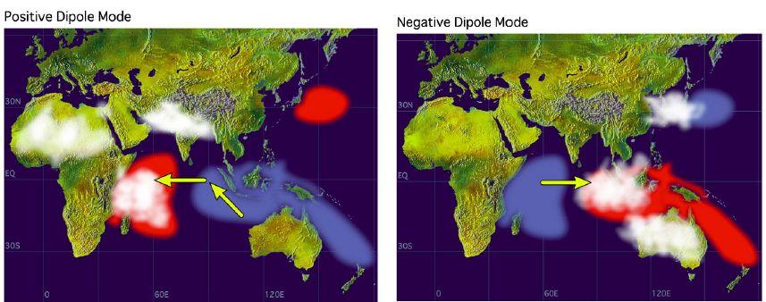Indian Dipolar Effect