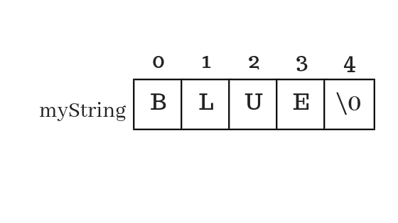 memory representation of a string in c programming