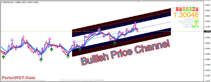 Forex-TrendLine-Channel-Bullish