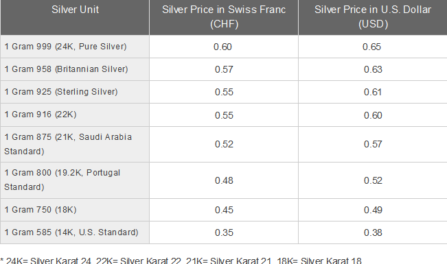 Pictures Of Price Silver Per Gram Uk