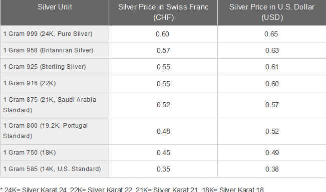 Silver Price Today In Switzerland Per Gram
