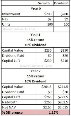 Which MF fund to choose Dividend option or Growth option