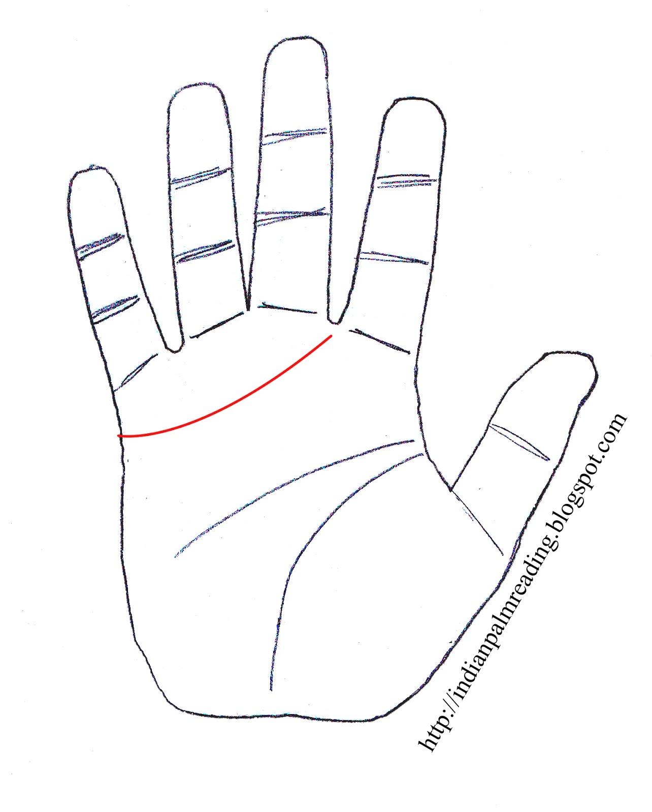 Jealous & Sensual Person - Indian Palmistry, हस्त ज्योतिष में हृदय रेखा (दिल की रेखा) का उंगलियों की तरफ झुकाव | Heart Line Towards Fingers Palmistry