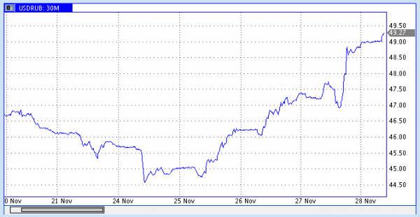 График роста доллара ноябрь 2014