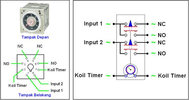 Contoh gambar mekanisme relay