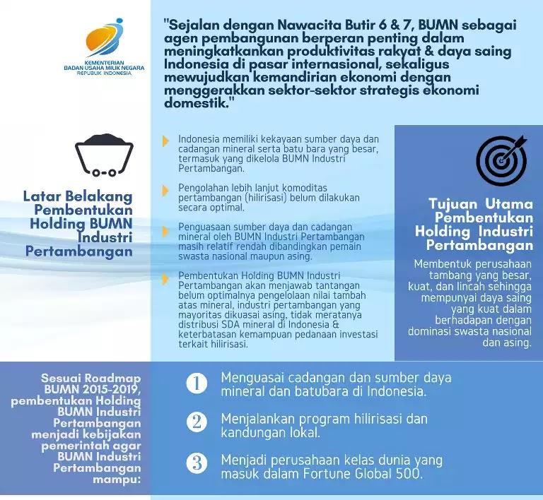Holding BUMN Tambang