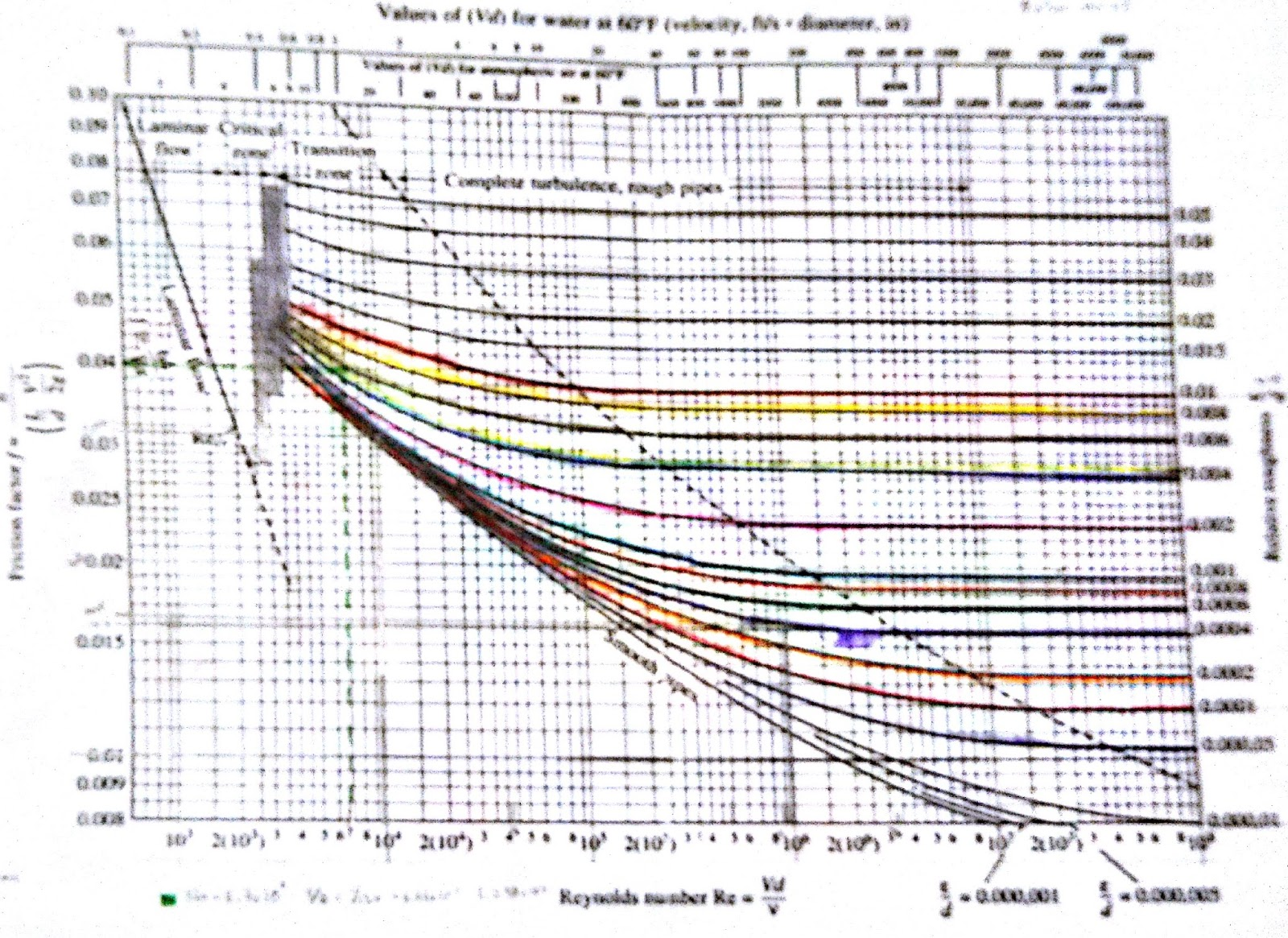 Fenmenos de transporte flujodefluidos diagrama de moody diagrama de moody ccuart Image collections