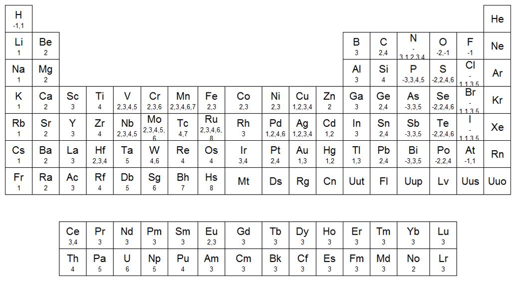 Blog de qumica para 4 eso abril 2017 fijndote en ella elabora tu propia tabla con los nombres smbolos y valencias de los elementos urtaz Images