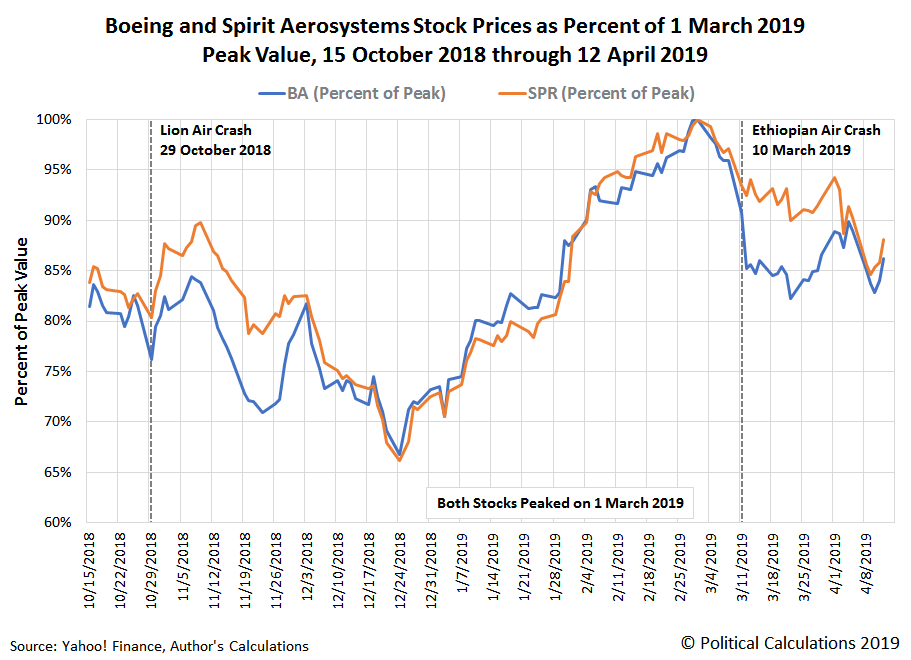 Boeing and Spirit Aerosystems' Stock Prices as Percentage of Their Peak Values (Both on 1 March 2019), 15 October 2018 through 12 April 2019