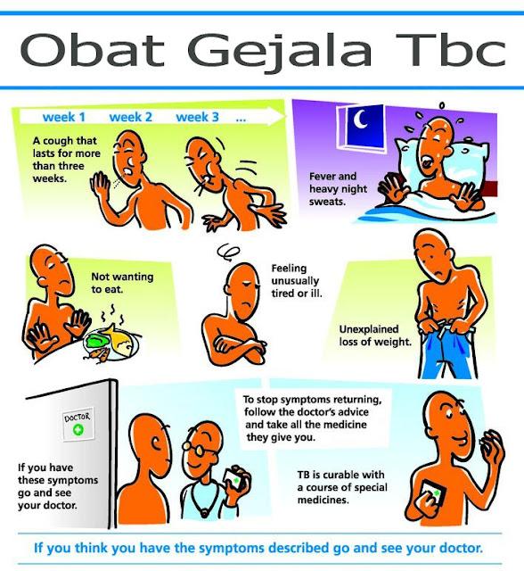Obat Gejala Tbc