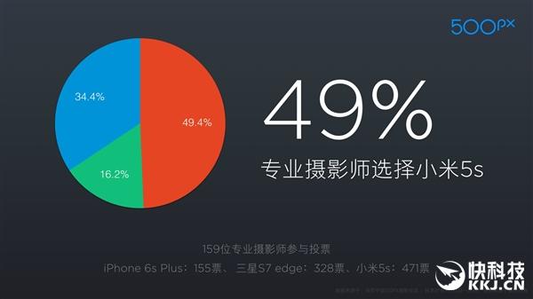 test kamera Xiaomi Mi5s dan S7 edge
