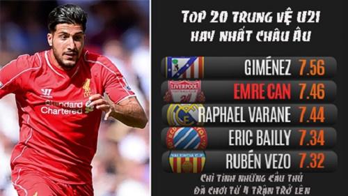 Emre Can cầu thủ trẻ đầy tài năng của Liverpool