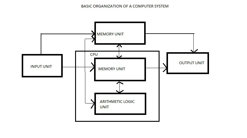 block diagram of computer organisation