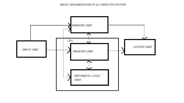 basic computer block diagram