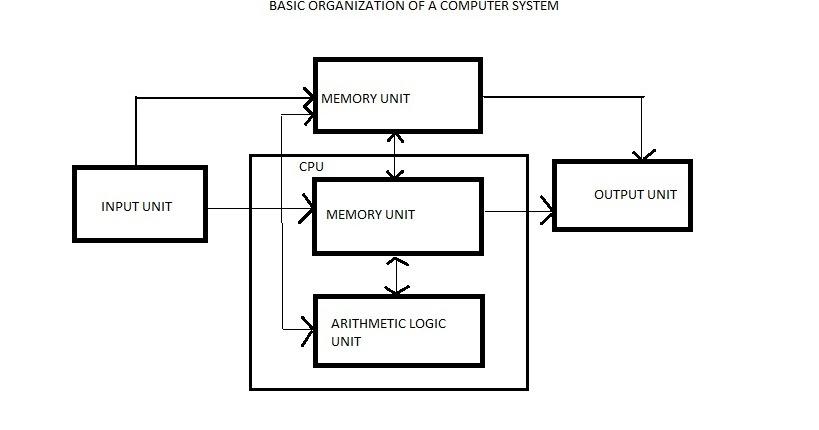 computer of block diagram