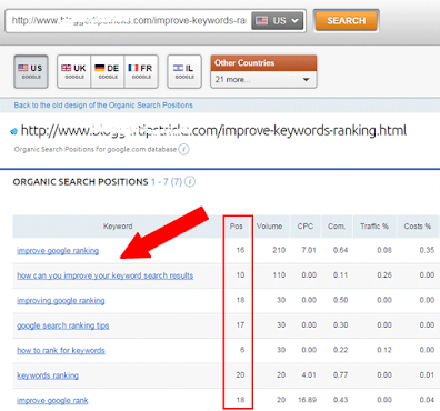 SEMRUSH Google Keyword rank checker