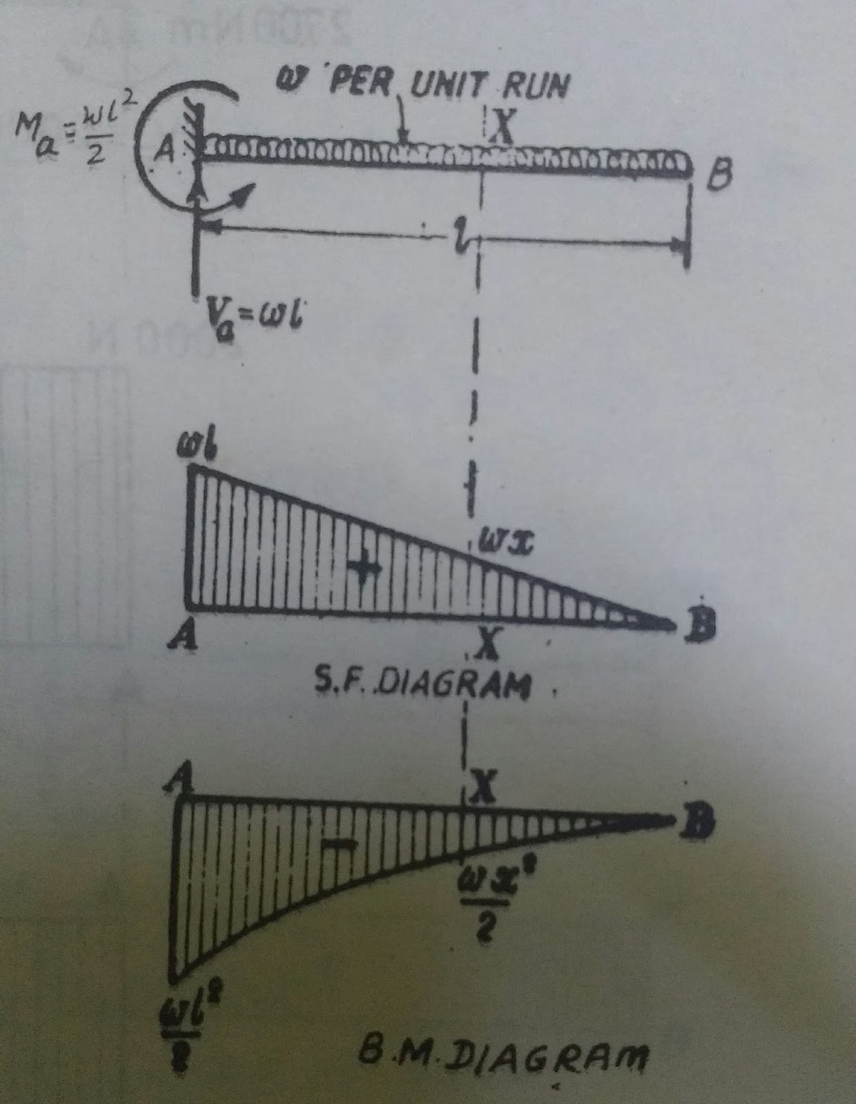 Basic Civil Engineering What Is Shear Force And Bending Moment Diagrams For Different Beams Cantilever Beam Of Length L Having Uniformaly Distributed Load W