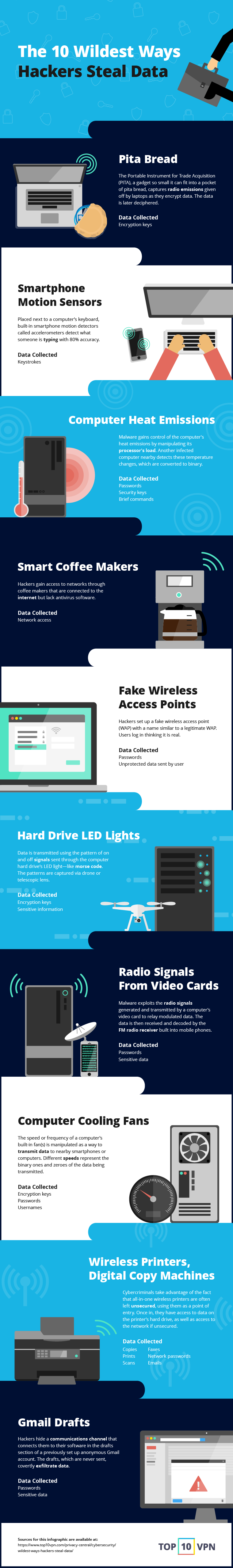 10 Wildest Ways Hackers Steal Data - #infographic